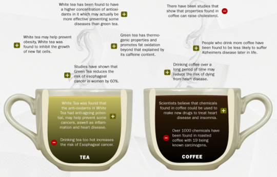 Screen shot 2011 04 09 at 6.14.54 PM 540x345 Health benefits of coffee vs tea [infographic]